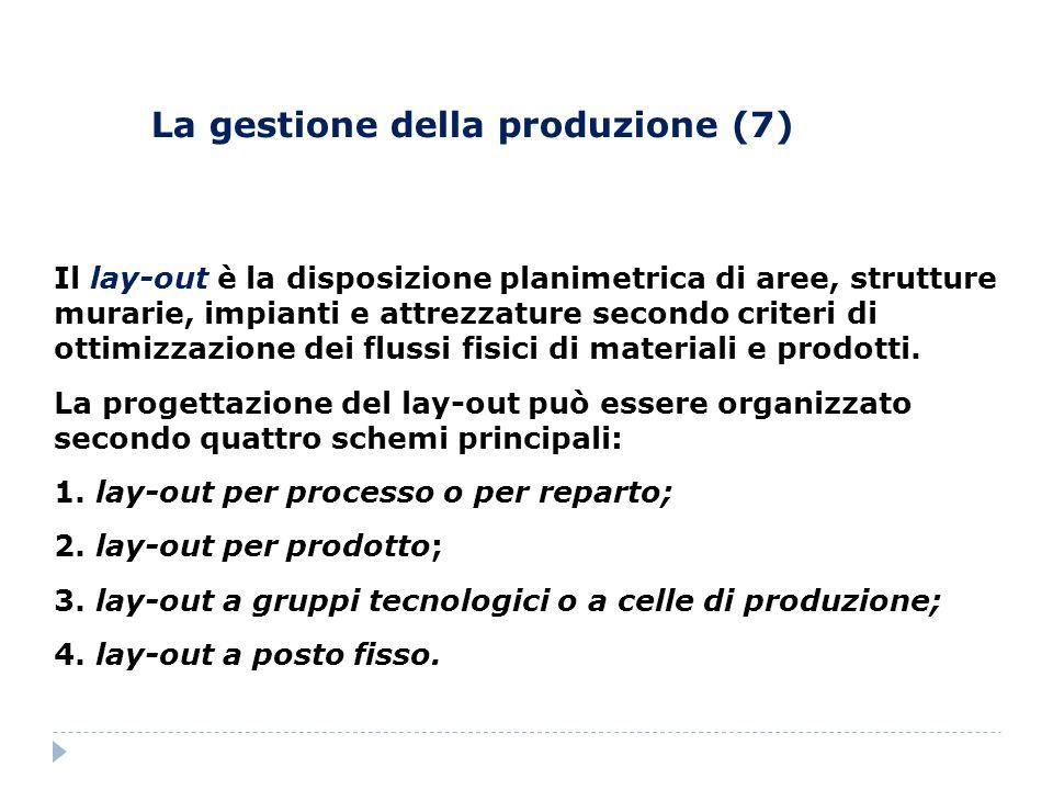 La gestione della produzione (7)