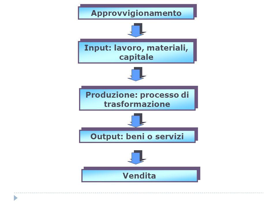 Input: lavoro, materiali, capitale