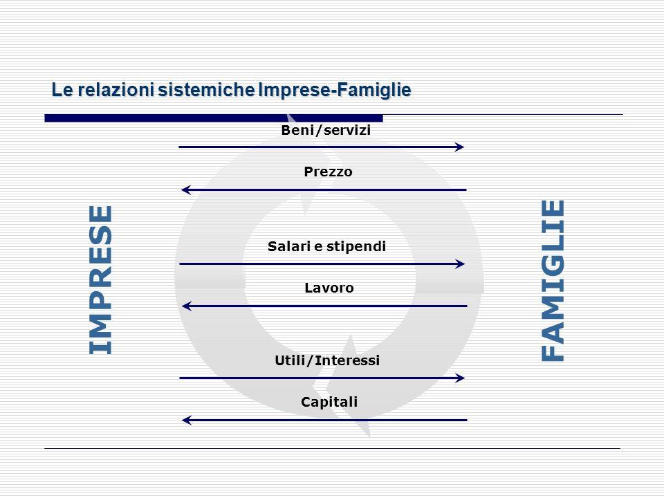 FAMIGLIE IMPRESE Le relazioni sistemiche Imprese-Famiglie Beni/servizi