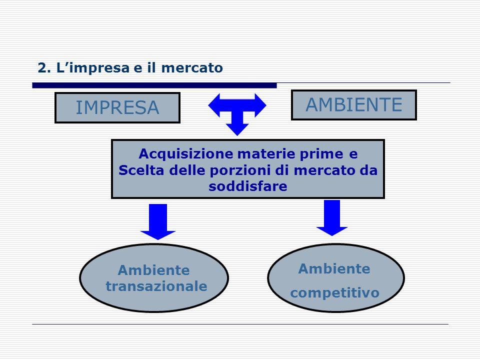 AMBIENTE IMPRESA 2. L'impresa e il mercato