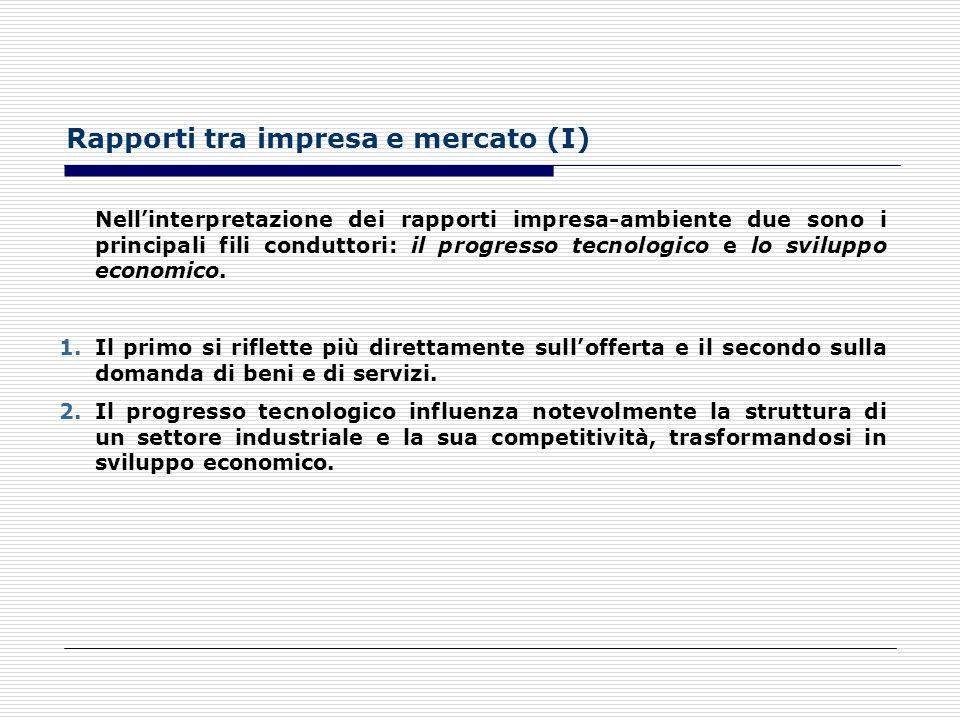 Rapporti tra impresa e mercato (I)