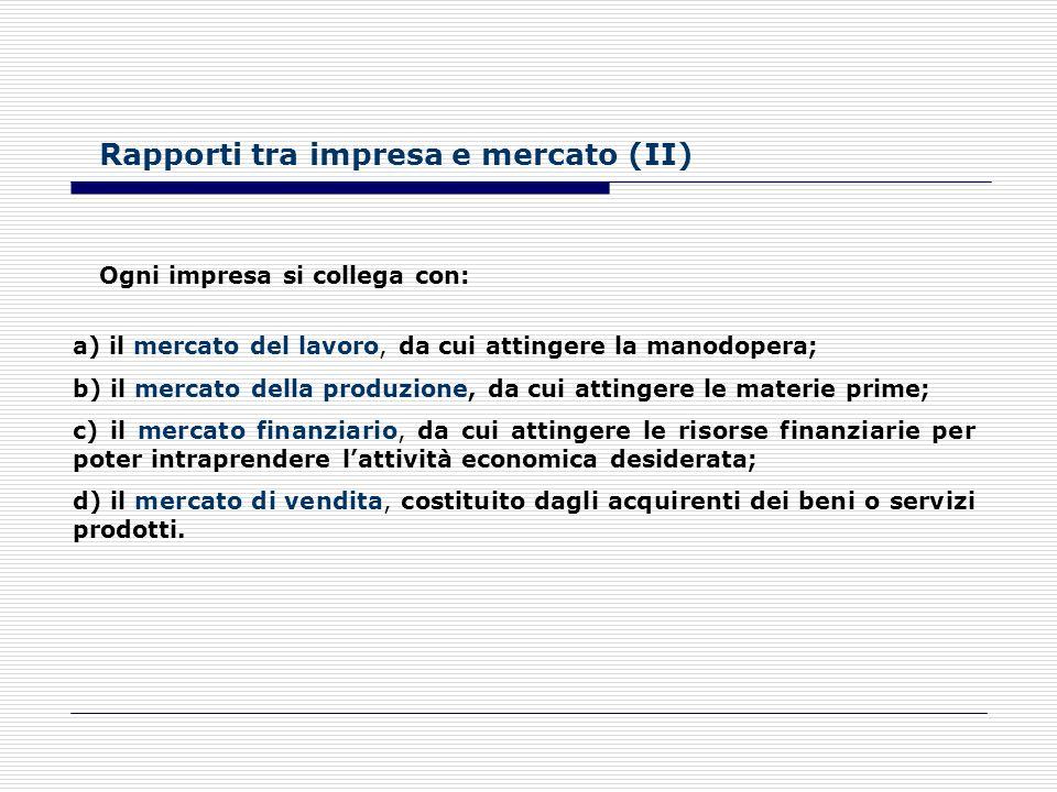 Rapporti tra impresa e mercato (II)