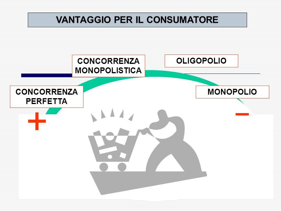 VANTAGGIO PER IL CONSUMATORE CONCORRENZA MONOPOLISTICA