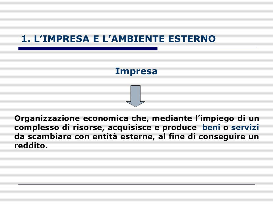 1. L'IMPRESA E L'AMBIENTE ESTERNO