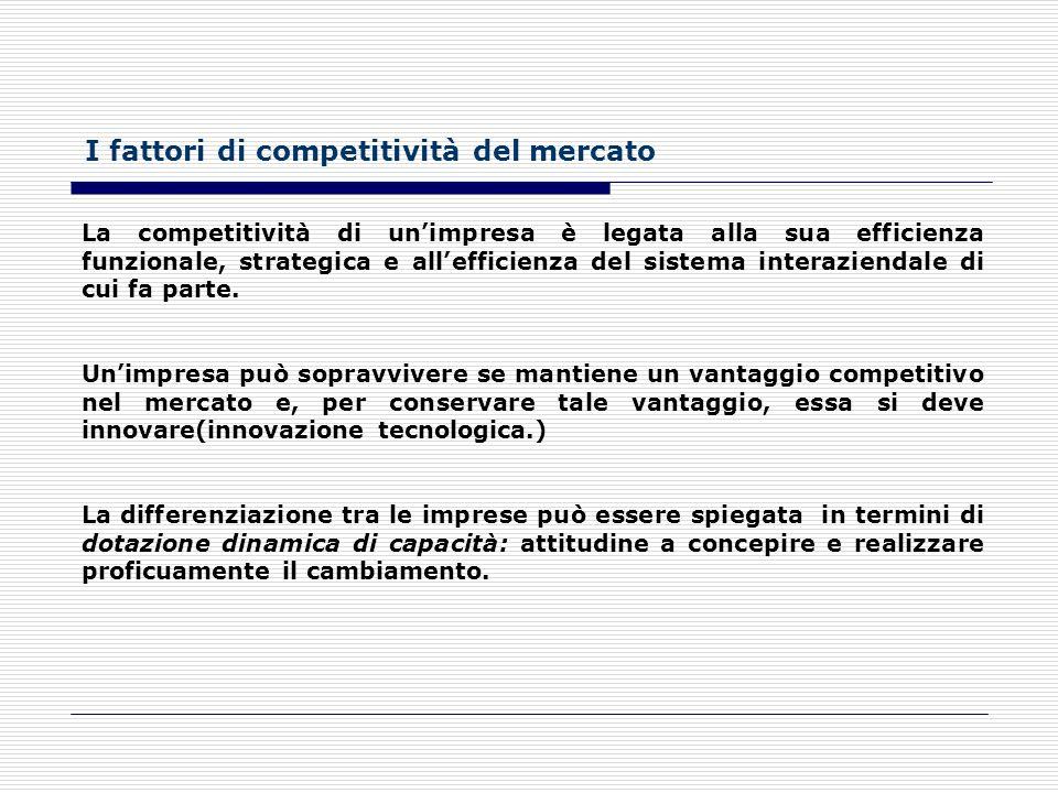 I fattori di competitività del mercato