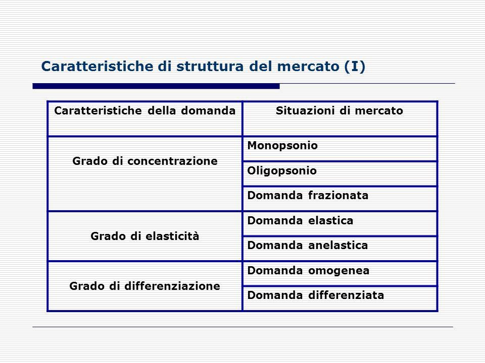 Caratteristiche di struttura del mercato (I)