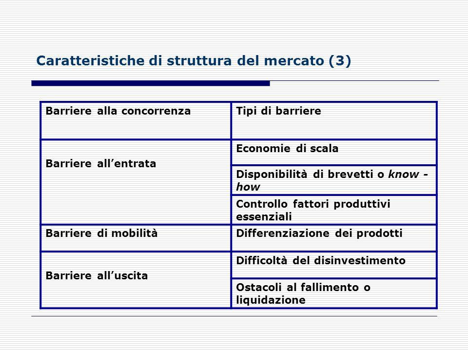 Caratteristiche di struttura del mercato (3)