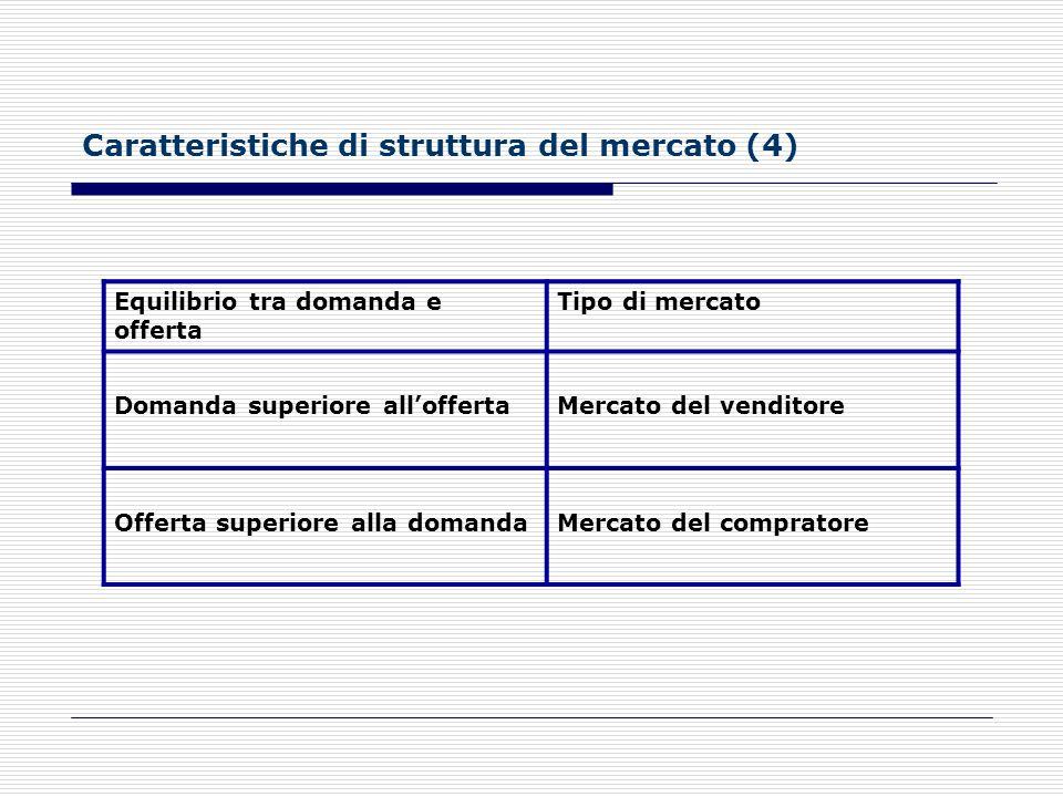 Caratteristiche di struttura del mercato (4)