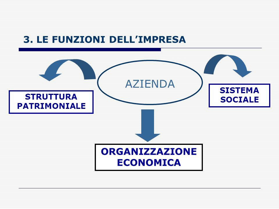 AZIENDA 3. LE FUNZIONI DELL'IMPRESA ORGANIZZAZIONE ECONOMICA