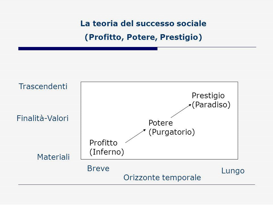 La teoria del successo sociale