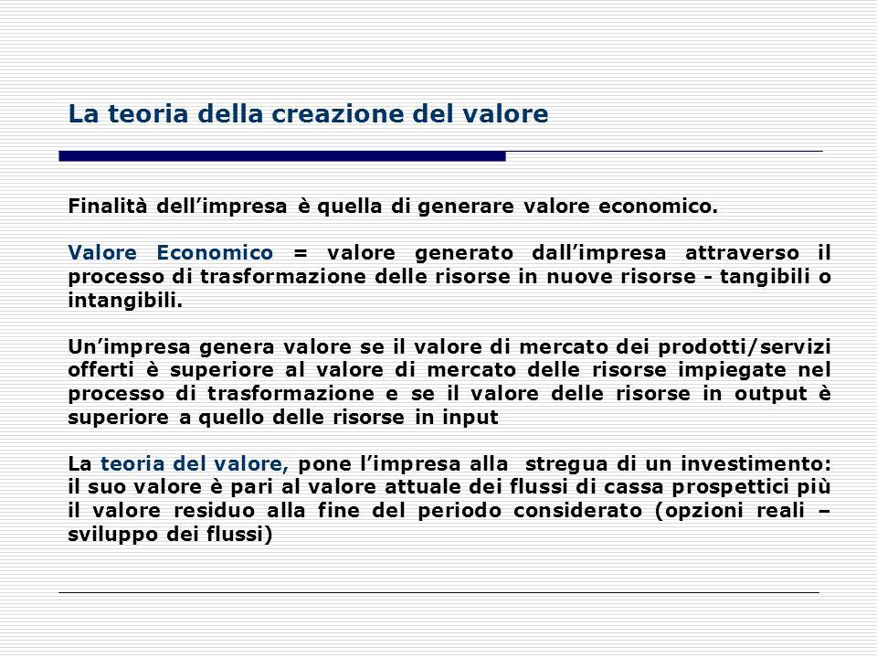 La teoria della creazione del valore