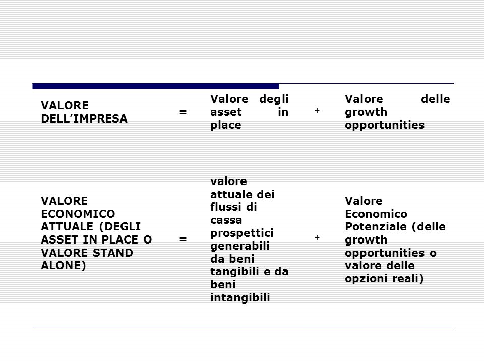 VALORE DELL'IMPRESA = Valore degli asset in place. + Valore delle growth opportunities.