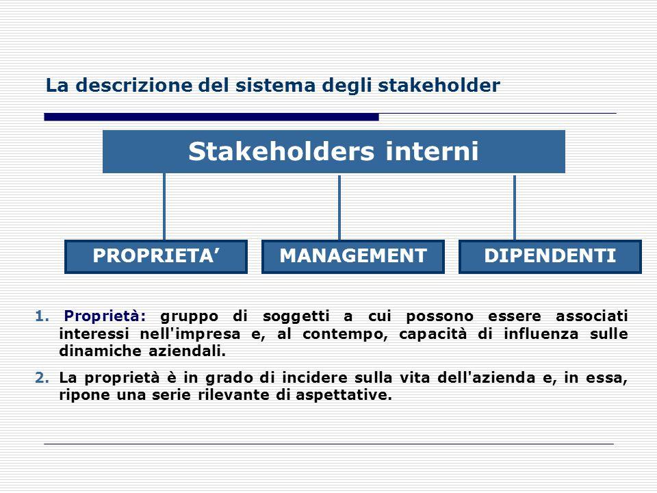 Stakeholders interni La descrizione del sistema degli stakeholder