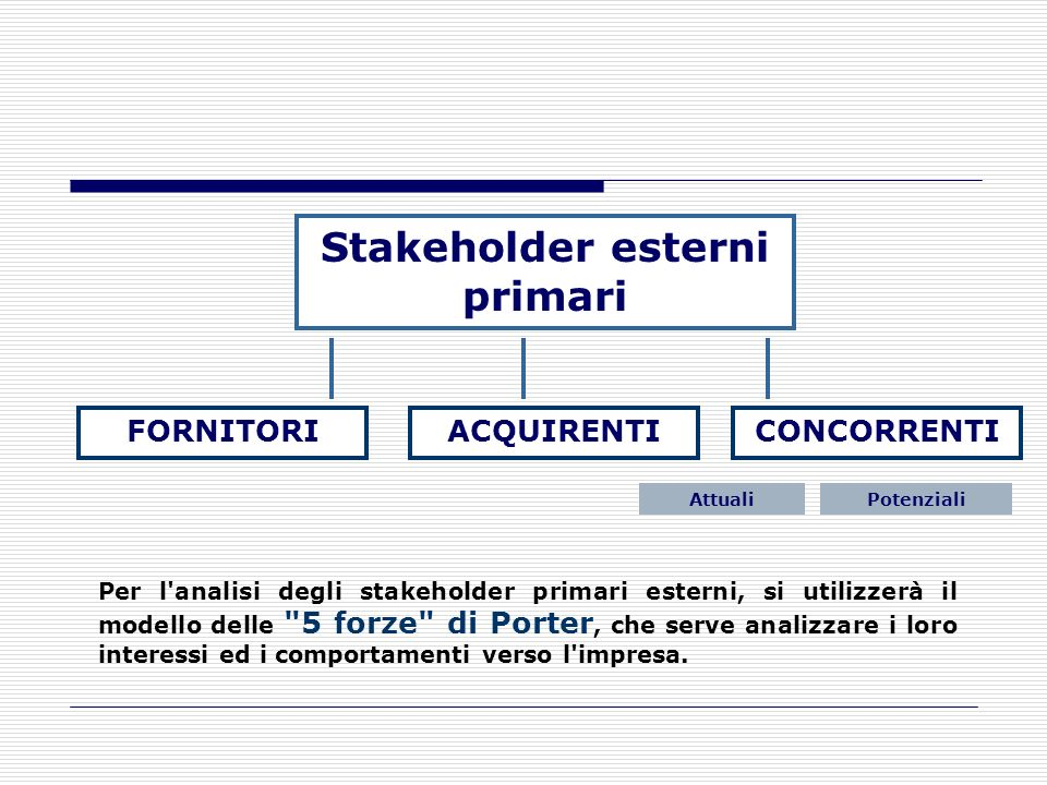 Stakeholder esterni primari