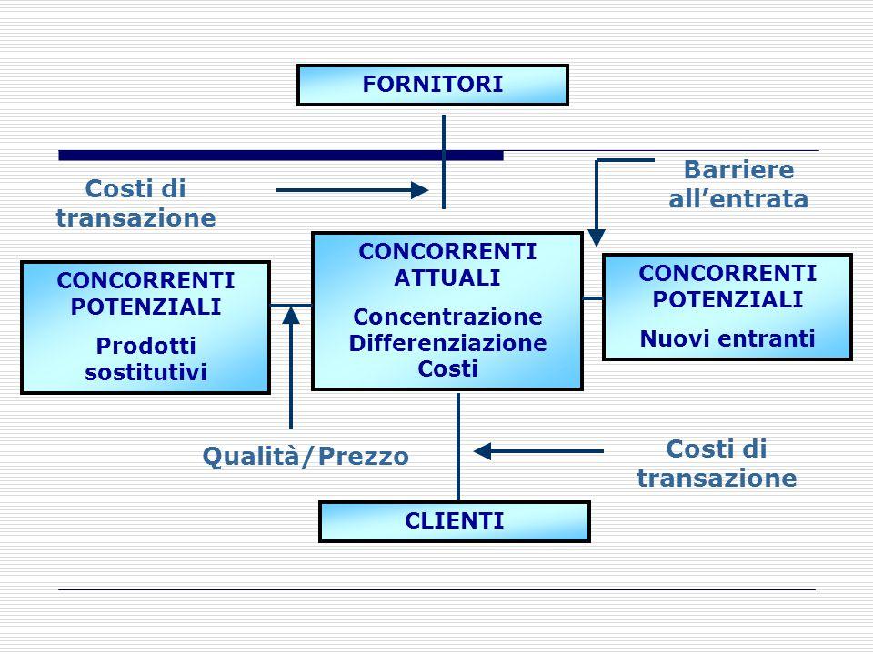 Barriere all'entrata Costi di transazione Costi di transazione