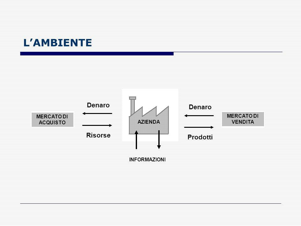 L'AMBIENTE Denaro Denaro Risorse Prodotti MERCATO DI ACQUISTO