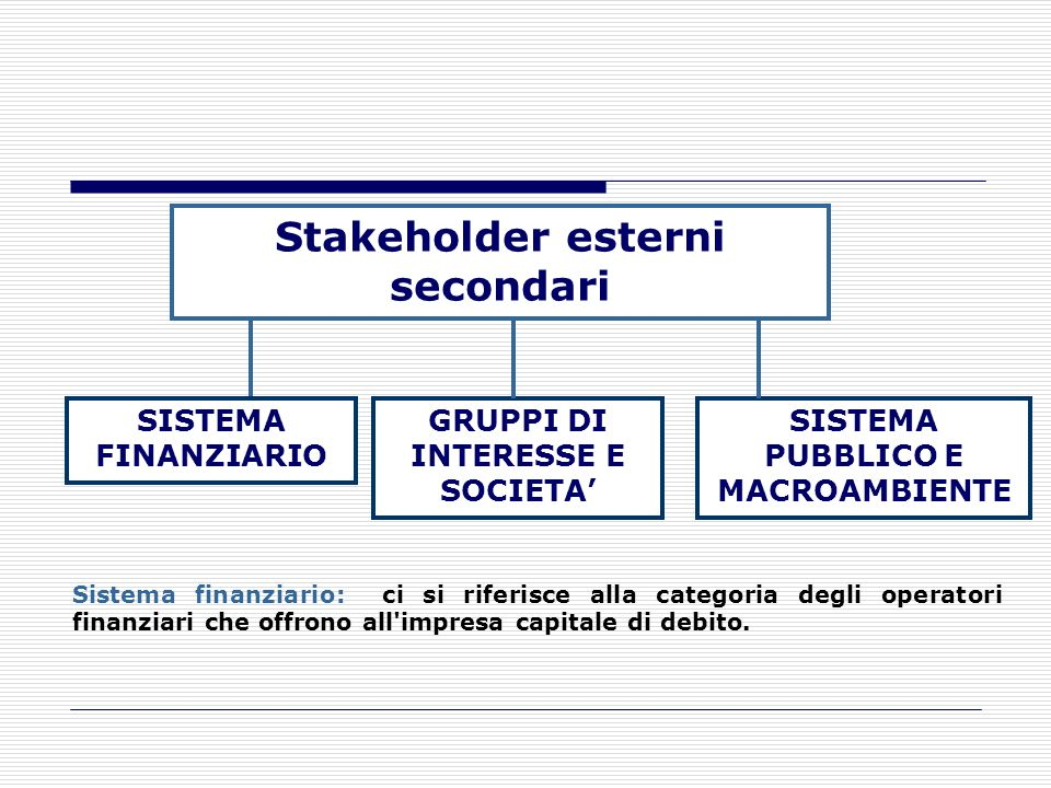 Stakeholder esterni secondari
