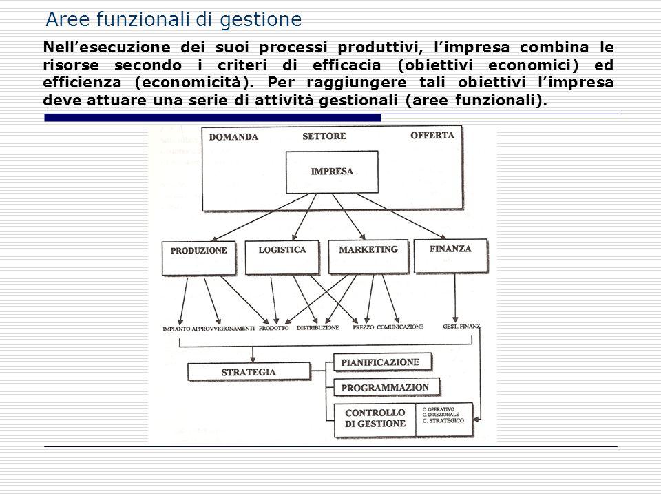 Aree funzionali di gestione