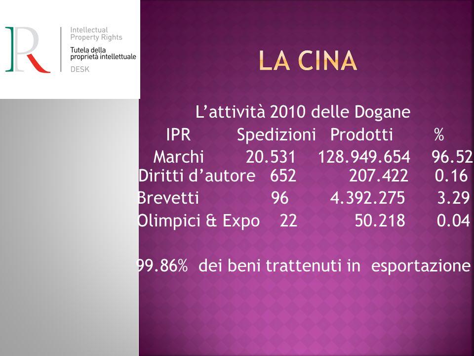 La Cina L'attività 2010 delle Dogane IPR Spedizioni Prodotti %