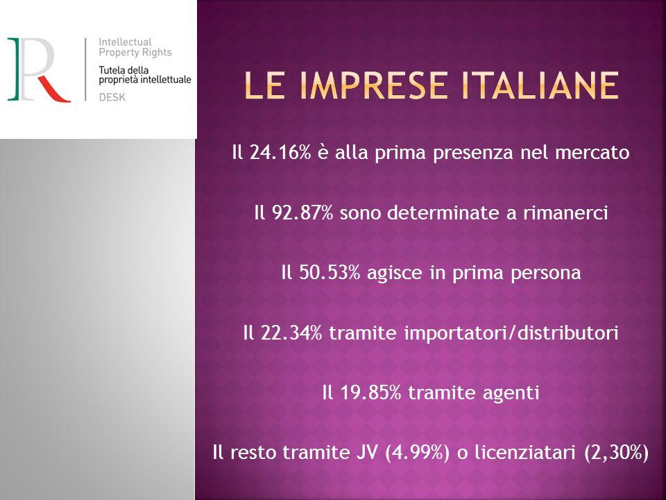 Le imprese italiane Il 24.16% è alla prima presenza nel mercato