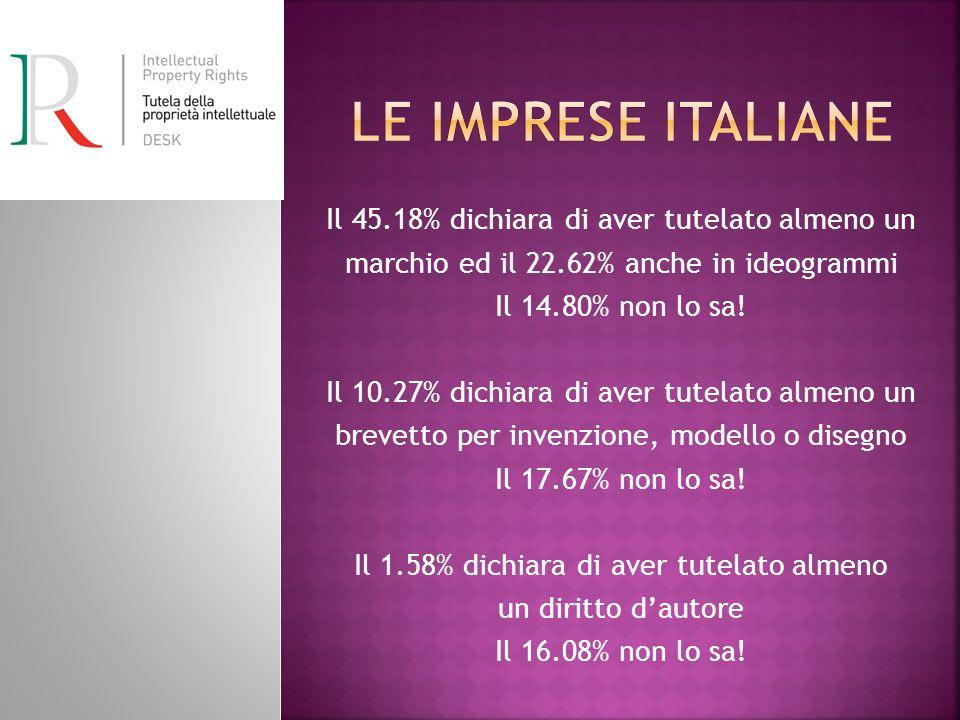 Le imprese italiane Il 45.18% dichiara di aver tutelato almeno un