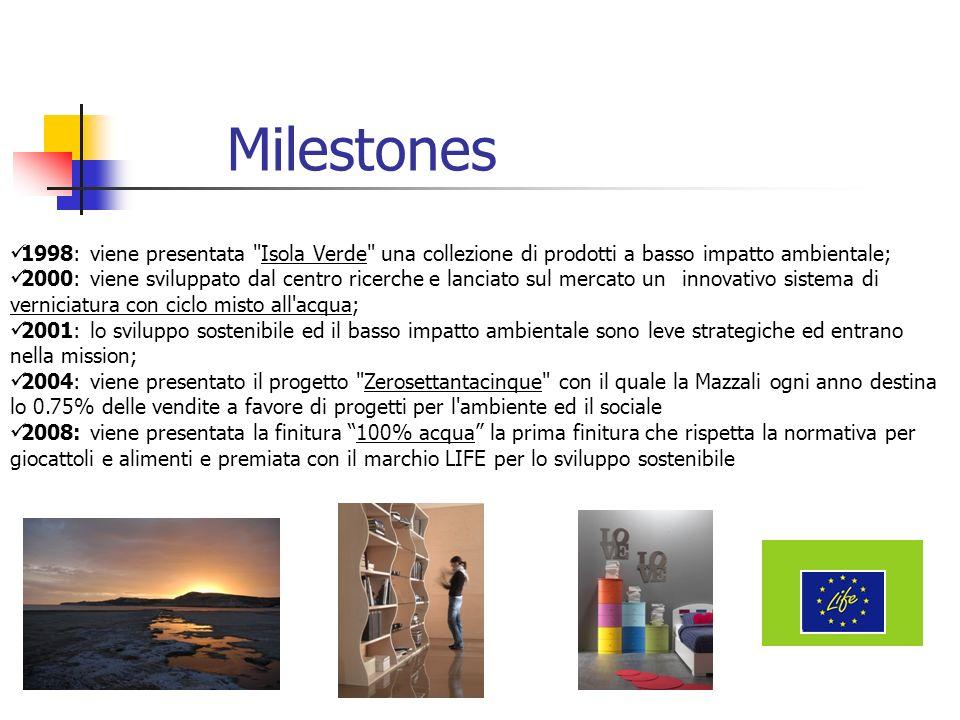 Milestones 1998: viene presentata Isola Verde una collezione di prodotti a basso impatto ambientale;