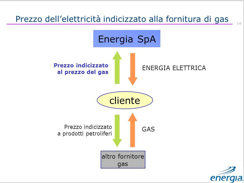 Prezzo dell'elettricità indicizzato alla fornitura di gas
