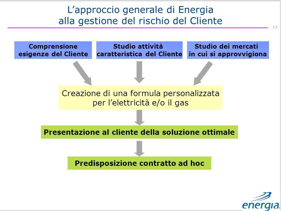 L'approccio generale di Energia alla gestione del rischio del Cliente
