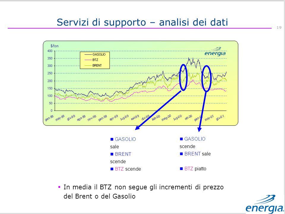 Servizi di supporto – analisi dei dati