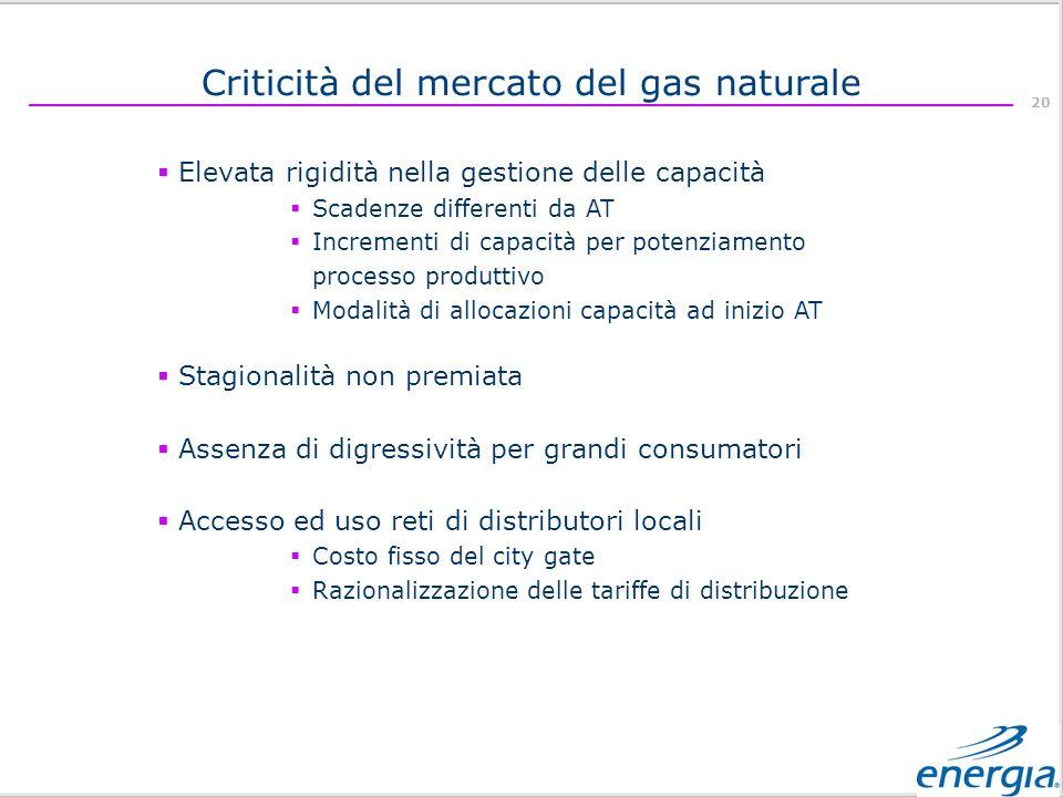 Criticità del mercato del gas naturale
