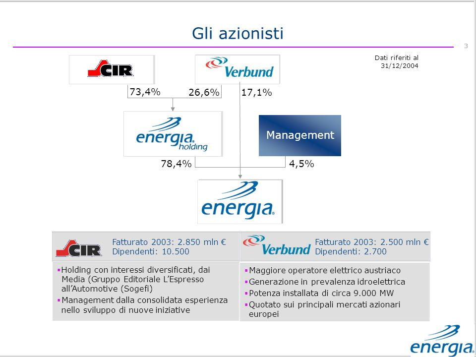 Gli azionisti Management 73,4% 26,6% 17,1% 78,4% 4,5%
