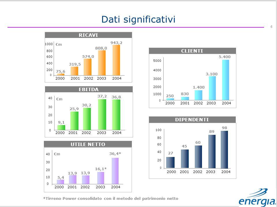 Dati significativi RICAVI CLIENTI EBITDA DIPENDENTI UTILE NETTO 75,6