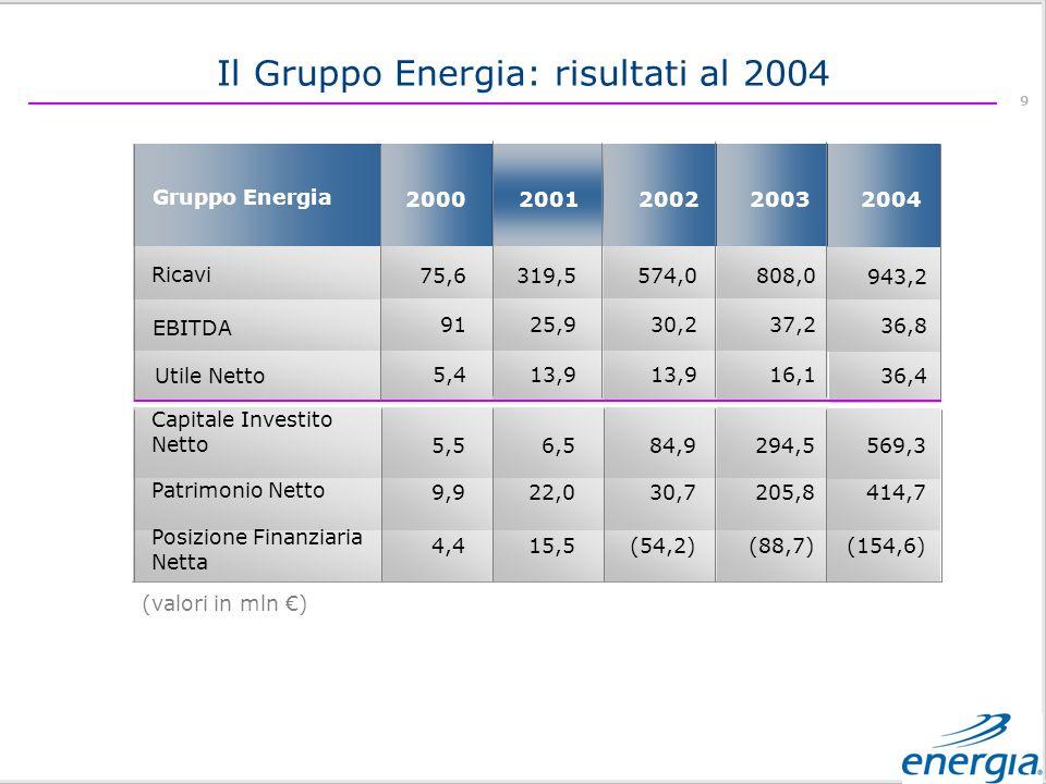 Il Gruppo Energia: risultati al 2004