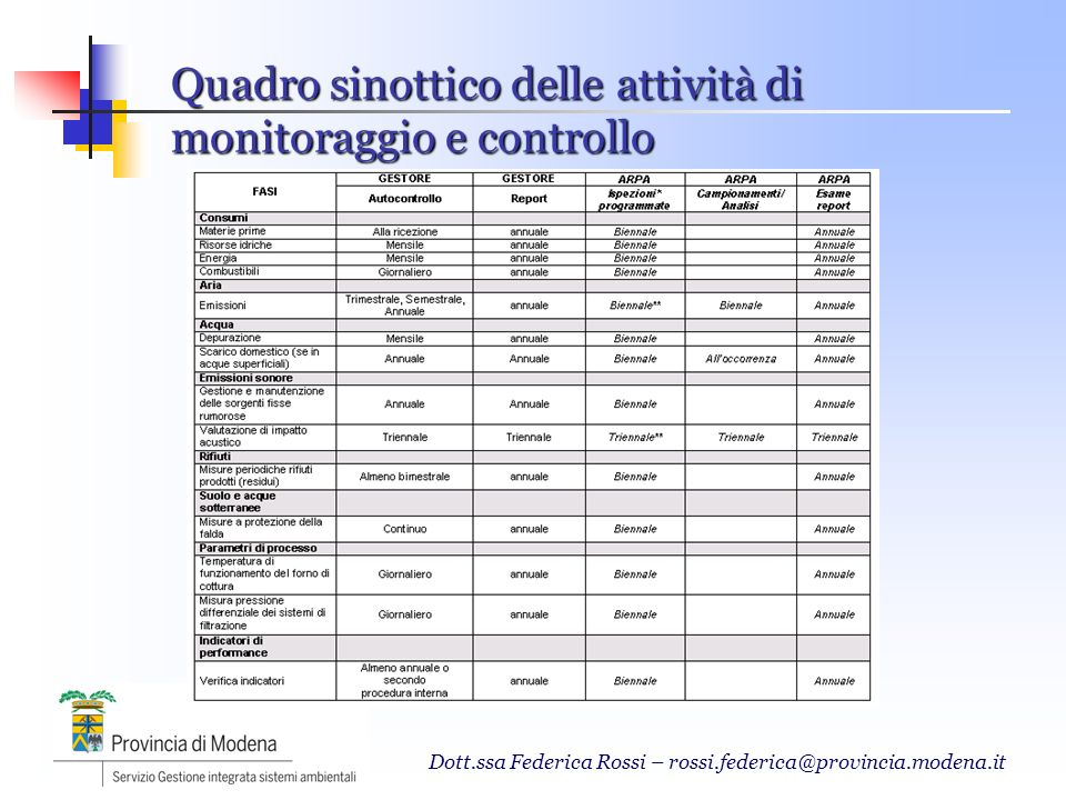 Quadro sinottico delle attività di monitoraggio e controllo