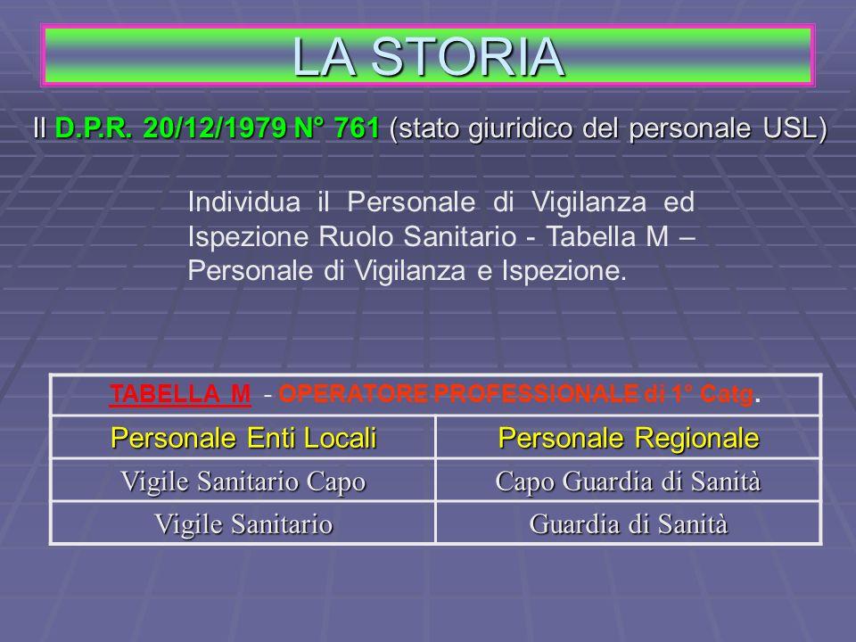 TABELLA M - OPERATORE PROFESSIONALE di 1° Catg.