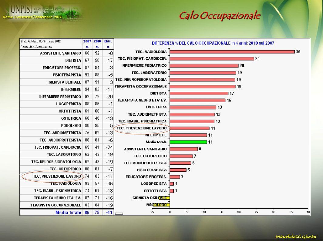 Calo Occupazionale Roma- Consensus Conference 2012 Maurizio Di Giusto