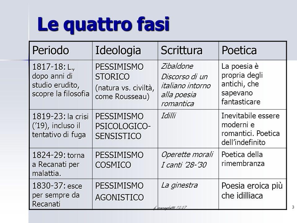 Le quattro fasi Periodo Ideologia Scrittura Poetica