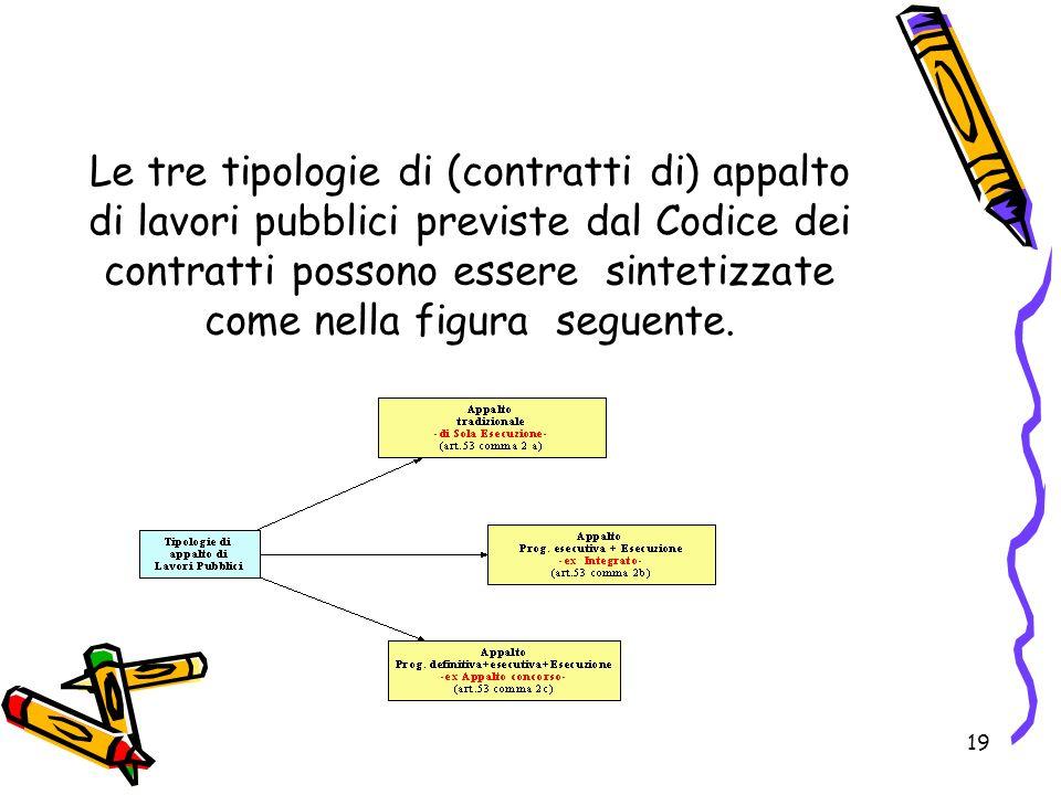 Le tre tipologie di (contratti di) appalto di lavori pubblici previste dal Codice dei contratti possono essere sintetizzate come nella figura seguente.