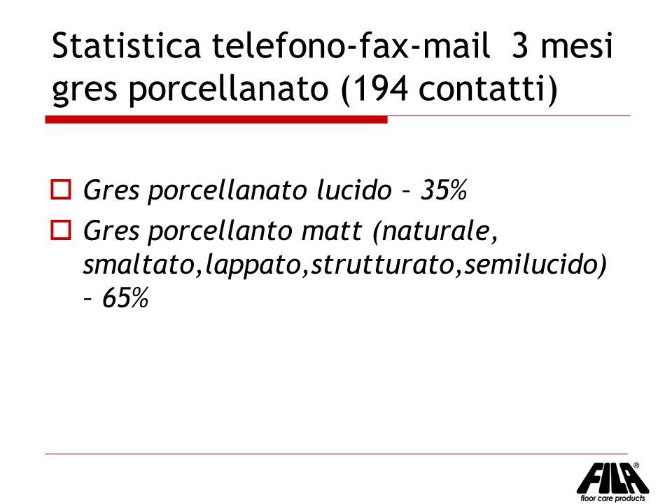 Statistica telefono-fax-mail 3 mesi gres porcellanato (194 contatti)