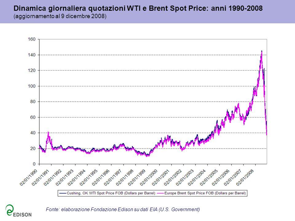 Dinamica giornaliera quotazioni WTI e Brent Spot Price: anni 1990-2008 (aggiornamento al 9 dicembre 2008)