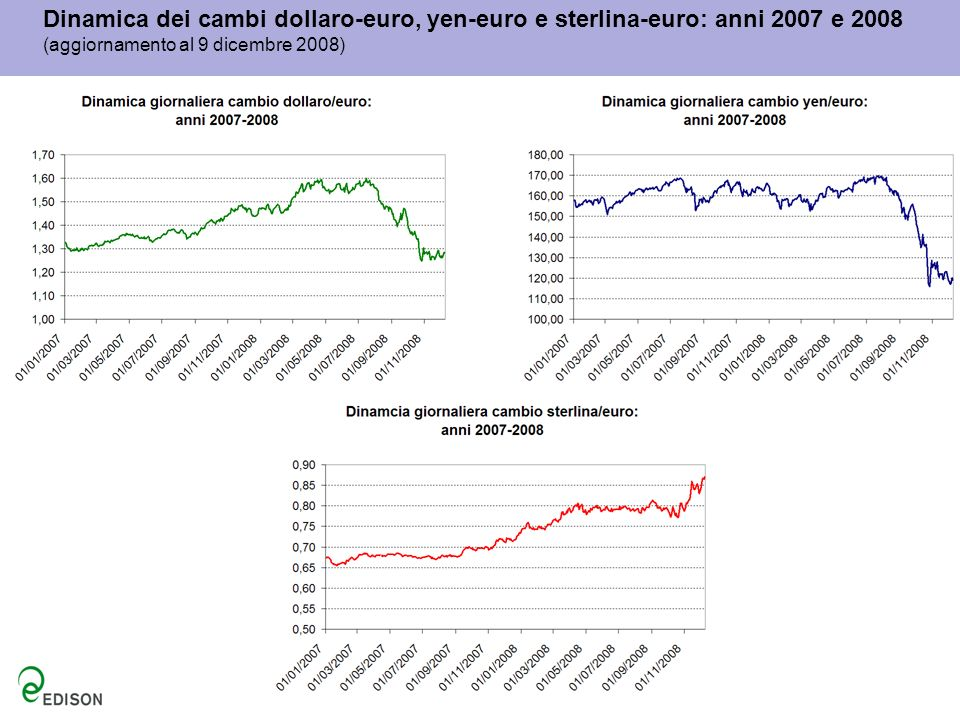Dinamica dei cambi dollaro-euro, yen-euro e sterlina-euro: anni 2007 e 2008 (aggiornamento al 9 dicembre 2008)