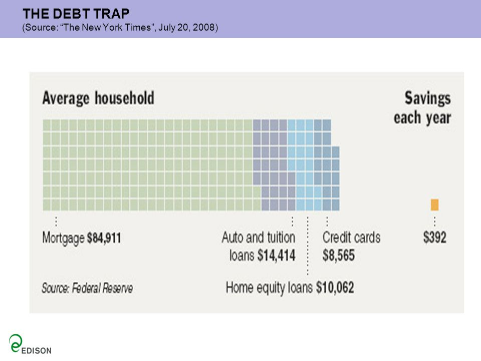 THE DEBT TRAP (Source: The New York Times , July 20, 2008)