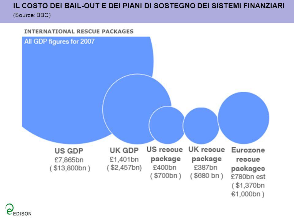 IL COSTO DEI BAIL-OUT E DEI PIANI DI SOSTEGNO DEI SISTEMI FINANZIARI (Source: BBC)