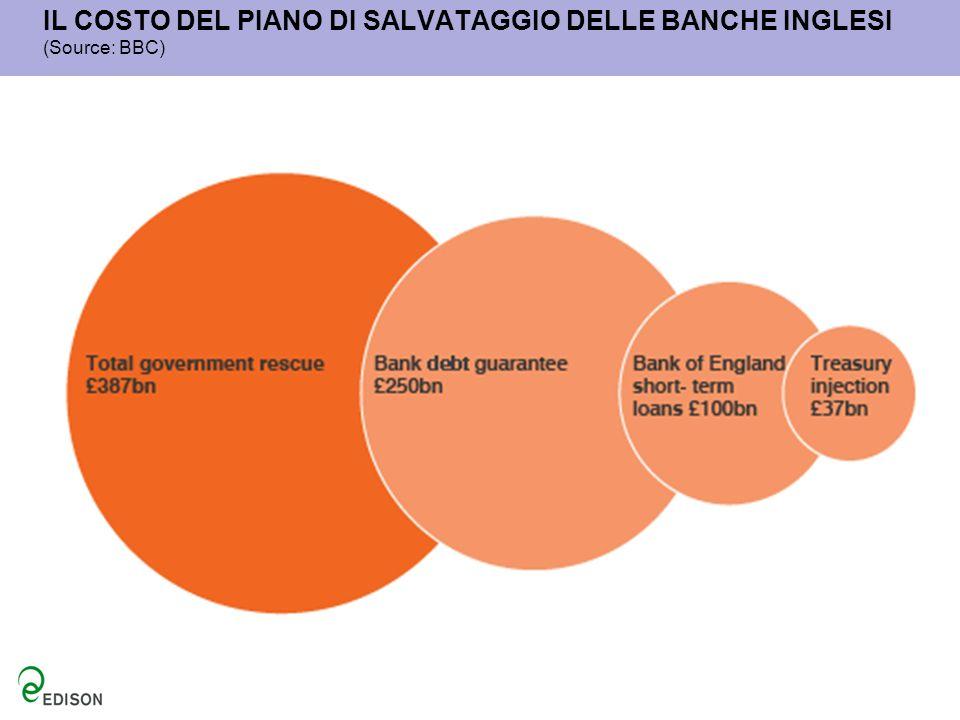 IL COSTO DEL PIANO DI SALVATAGGIO DELLE BANCHE INGLESI (Source: BBC)