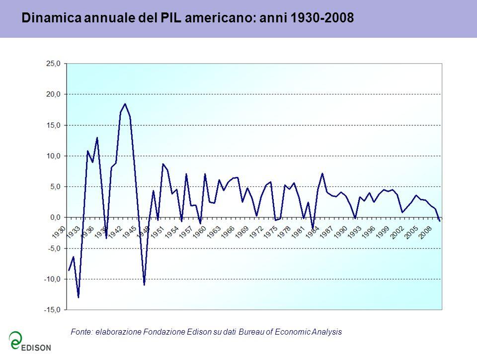 Dinamica annuale del PIL americano: anni 1930-2008