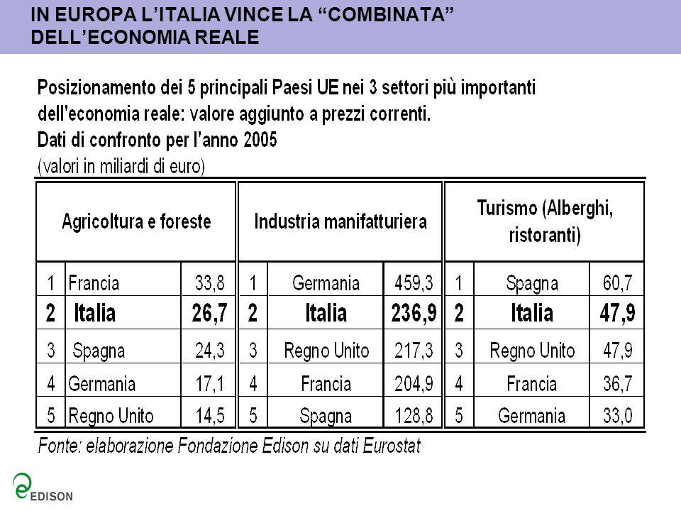 IN EUROPA L'ITALIA VINCE LA COMBINATA DELL'ECONOMIA REALE