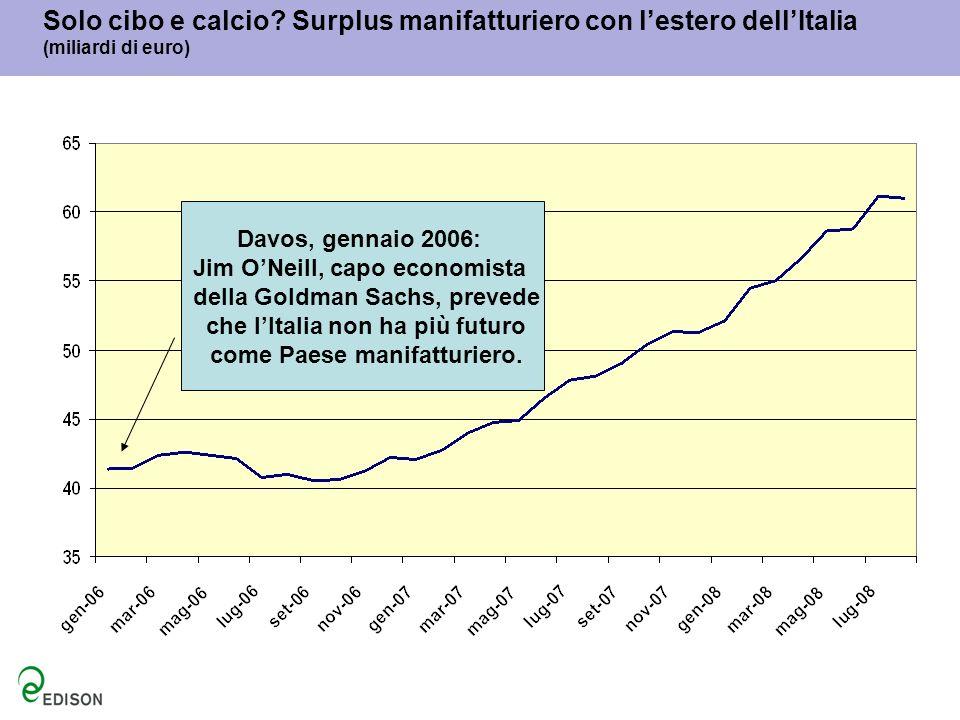 Solo cibo e calcio Surplus manifatturiero con l'estero dell'Italia (miliardi di euro)