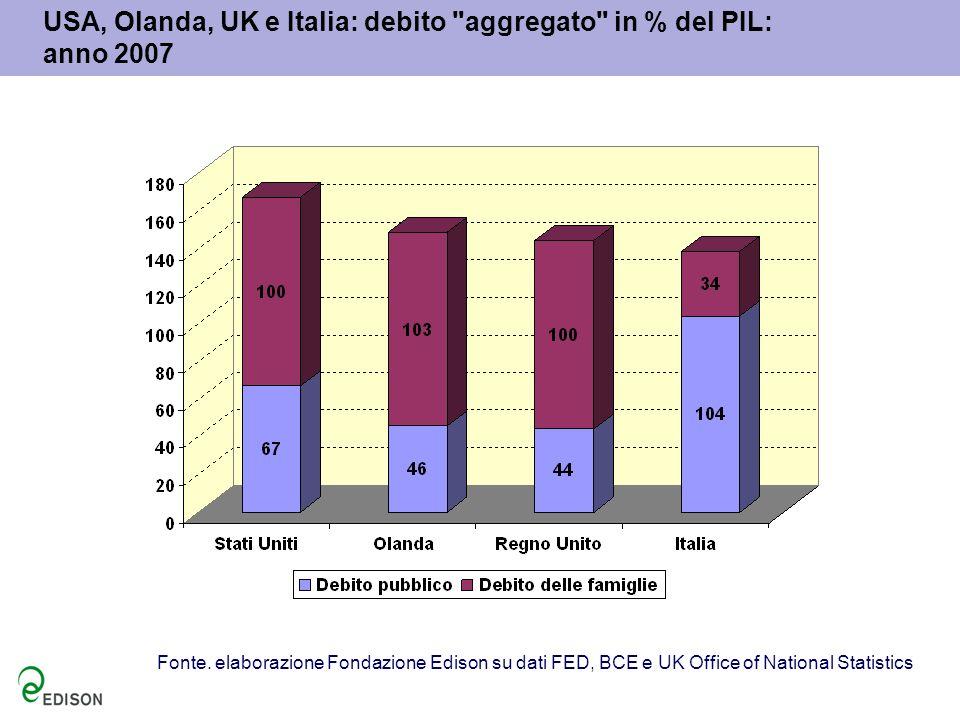USA, Olanda, UK e Italia: debito aggregato in % del PIL: anno 2007