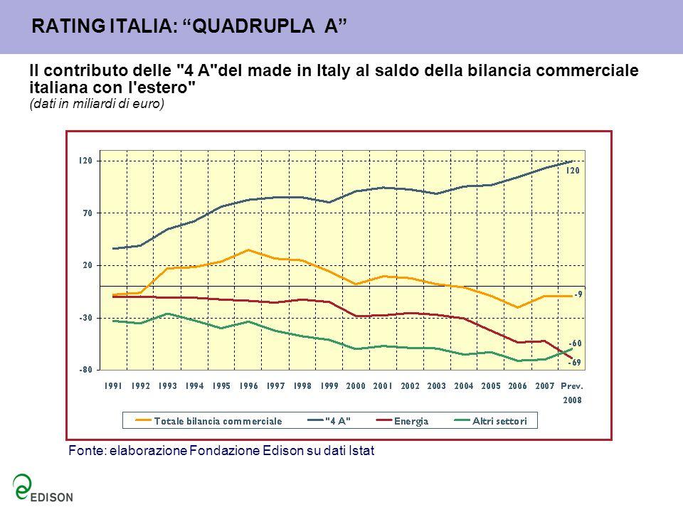 RATING ITALIA: QUADRUPLA A