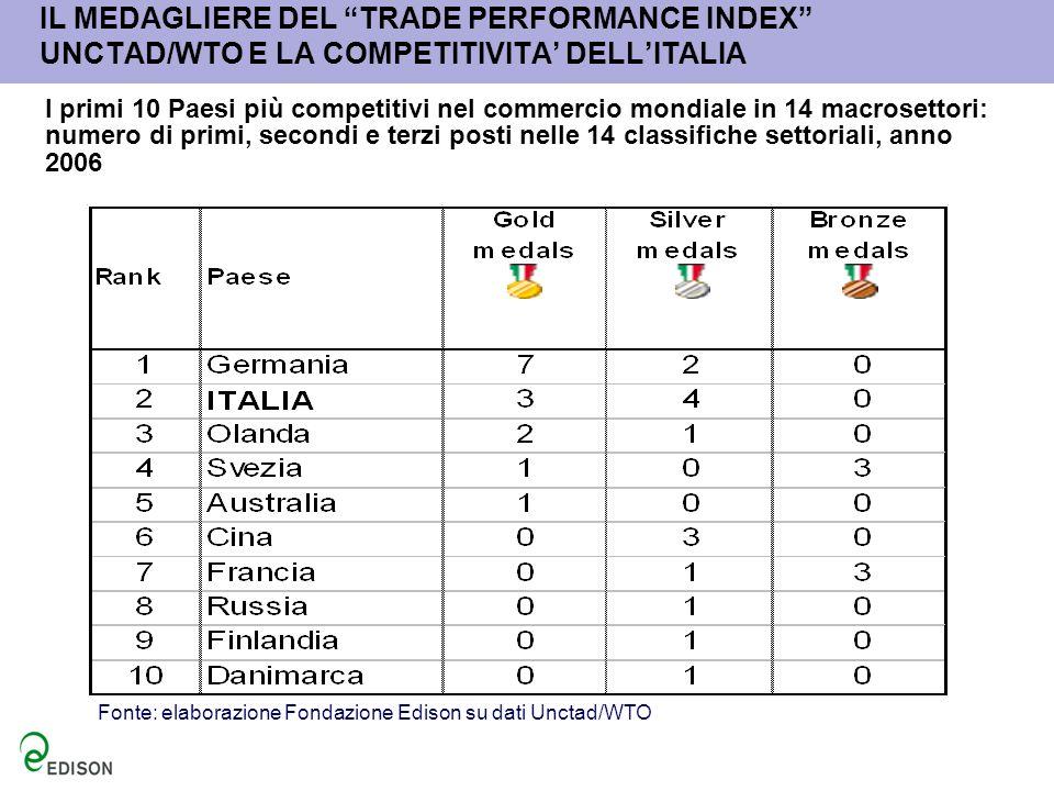 IL MEDAGLIERE DEL TRADE PERFORMANCE INDEX UNCTAD/WTO E LA COMPETITIVITA' DELL'ITALIA